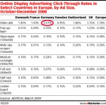 Display-Advertising Klickraten in Europa: Video-Ads vorne (Quelle: eMarketer.com[1])