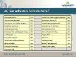 Aktuelle Themenschwertpunkte bei E-Mail-Marketern (Quelle: Absolit.de)