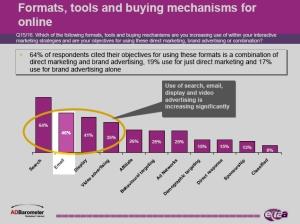 E-Mail enthält bei fast der Hälfte der Marketer mehr Budget (Quelle: EIAA)