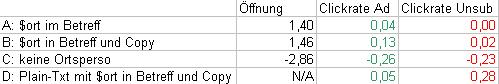 Auswertung: Abweichungen der Responsewerte vom Mittelwert in Prozentpunkten