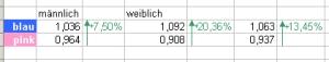Indices der Klickraten der Merkmalsausprägungen (Index 1,00 = Durchschnitt/arithm. Mittel)