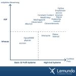 Subjektive Ähnlichkeiten der E-Mail-Marketing-Anbieter
