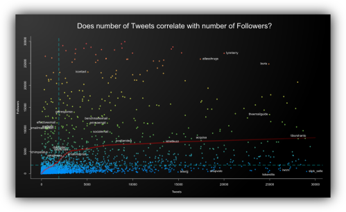 Correlation tweets and followers