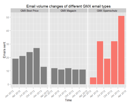 gmx-email-volume