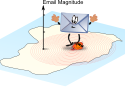 email-magnitude