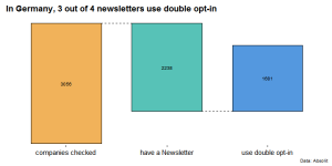 75% of German newsletter senders use DOI