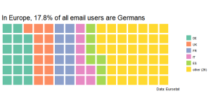European Email users per country